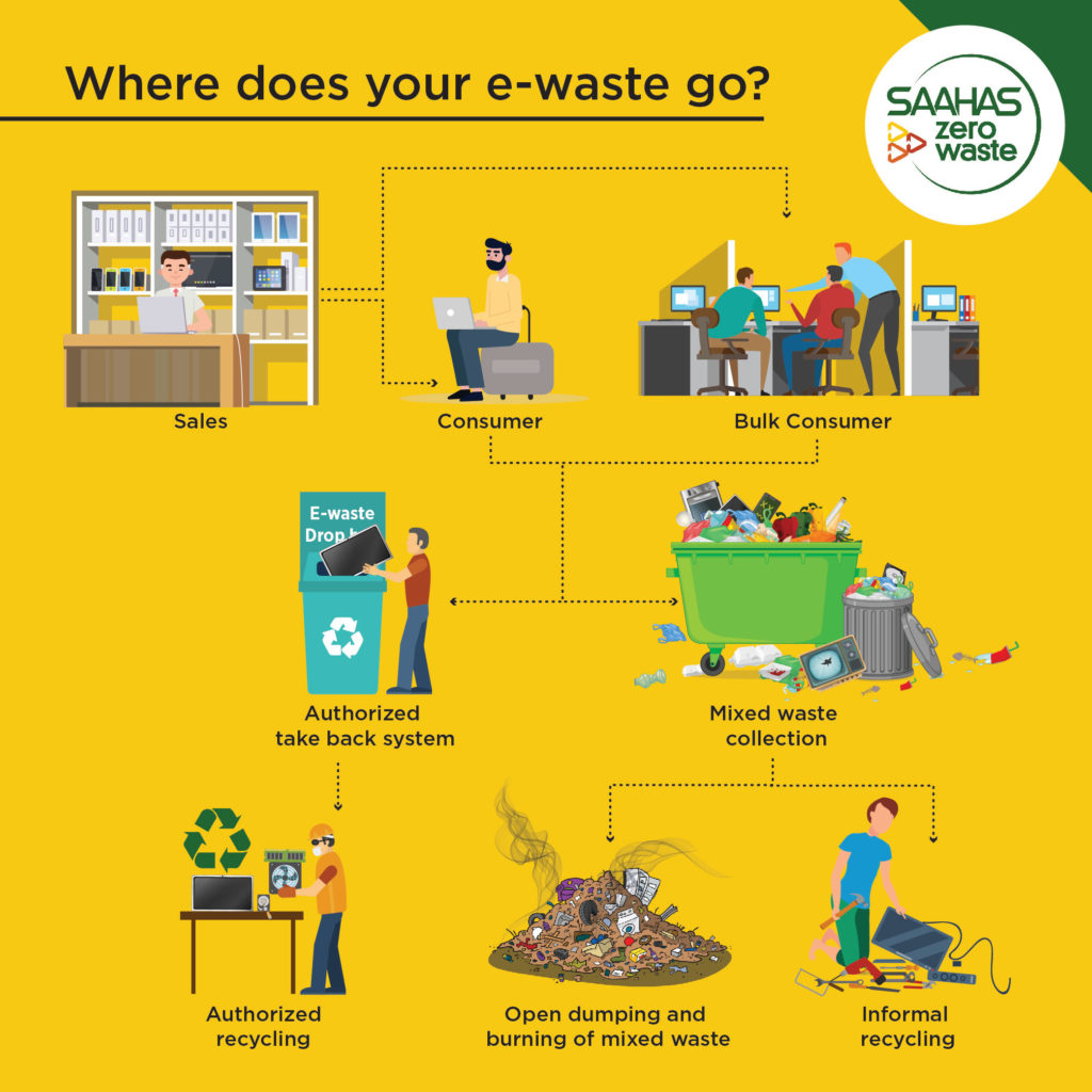 where do your e-waste go?