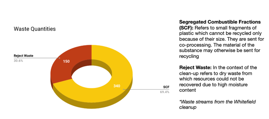 Waste Data from the Britannia Clean up